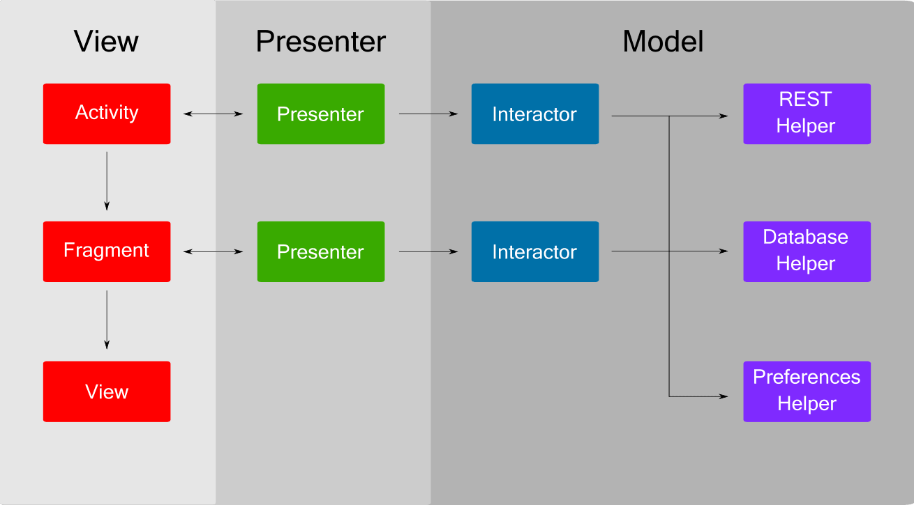 Android Project Architecture