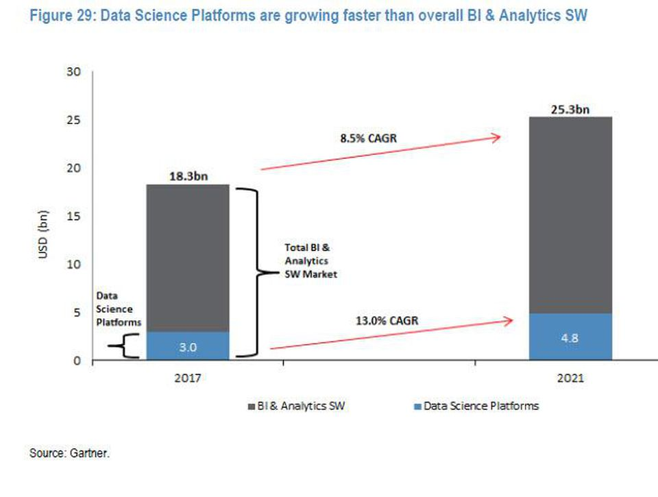 Figure: Data Science Platforms are growing faster than overall BI & Analytics SW