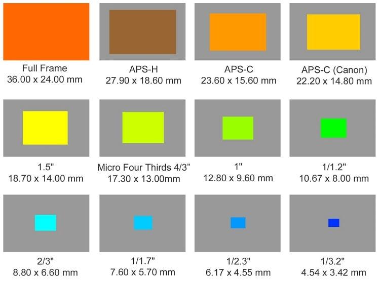 Image Sensor Size