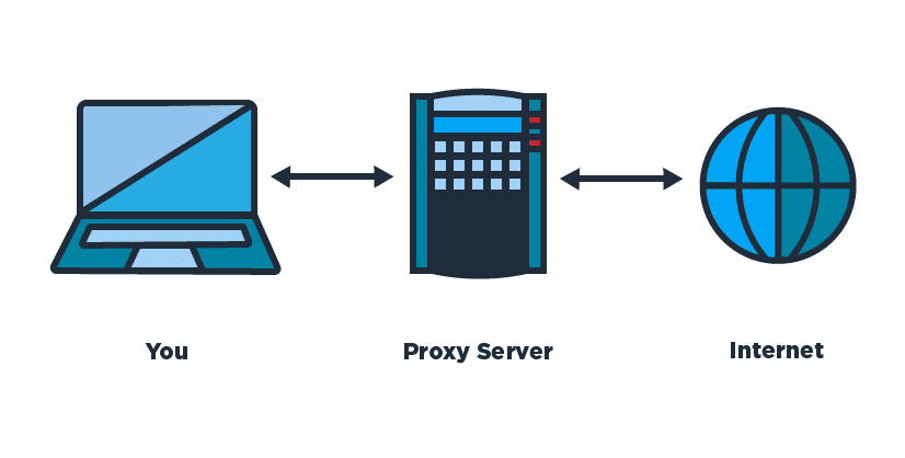 Understanding SOCKS5 proxy